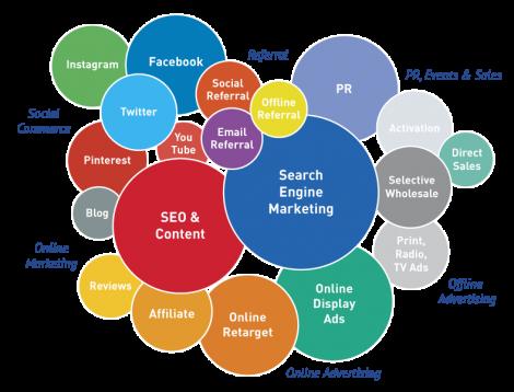 Digital Marketing Tips, Social Media Marketing, Social Media Hacks, Social Media Promotion Tools