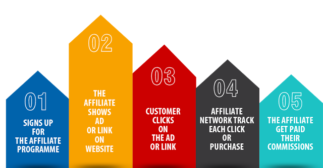 Affiliate Marketing, Ecommerce Promotions, Digital Marketing Tips, Digital Marketing Advice, Tech Blogger, Tech Blogs, Digital Marketing, StyleRug, Tech Blogs India