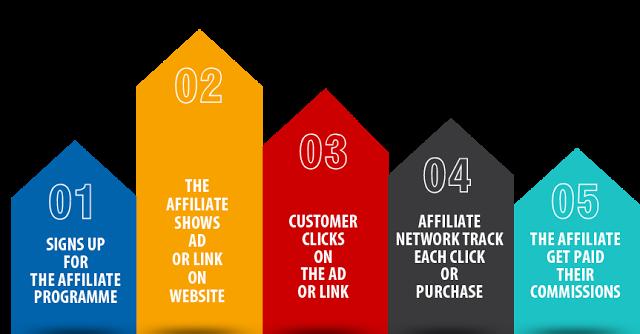 Affiliate Marketing, Ecommerce Promotions, Digital Marketing Tips, Digital Marketing Advice, Tech Blogger, Tech Blogs, Digital Marketing, StyleRug, Tech Blogs India
