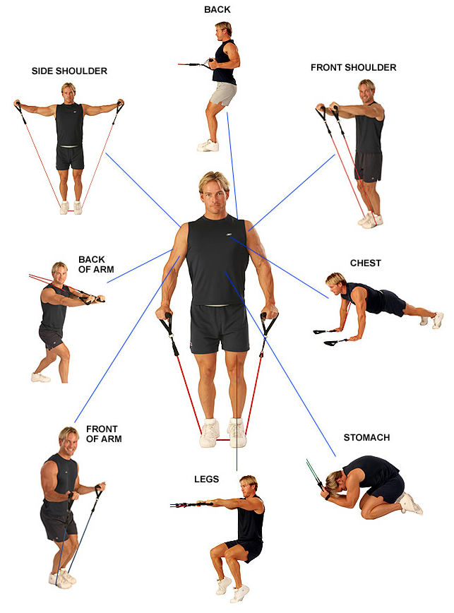 Top Five Benefits Of Exercise Bands